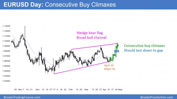 EURUSD Forex market has a wedge bear flag in a bear trend.