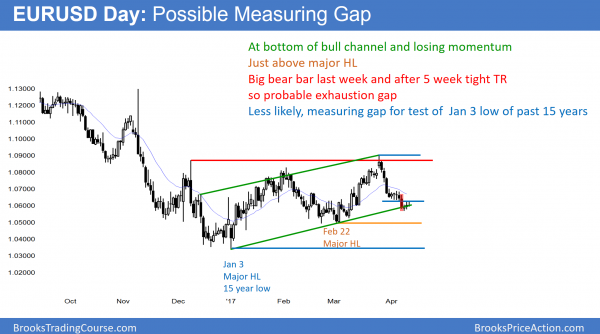 EURUSD Forex bear flag and measuring gap for test of low of past 15 years