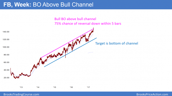 """""""Facebook is in a buy climax at the top of its bull channel."""