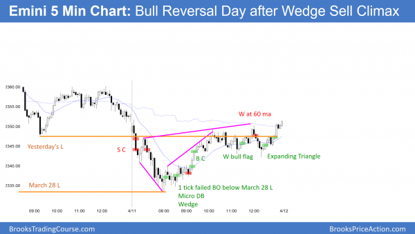 Emini wedge bottom and bull flag and then expanding triangle bull flag.