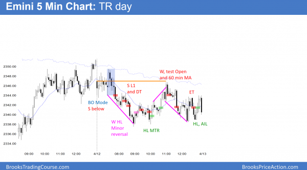 Emini trading range day after China does not manipulate currencies