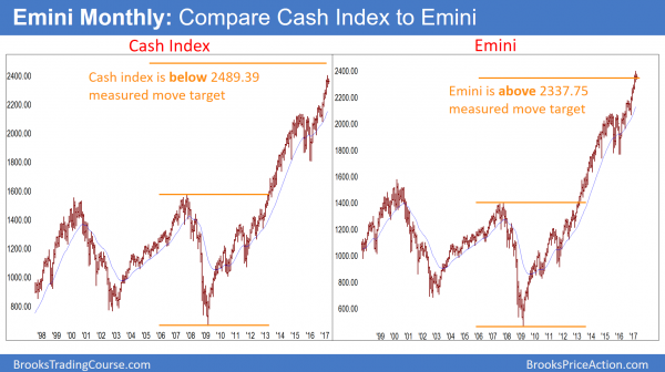 S&P cash index is in a buy climax but not at its measured move target.