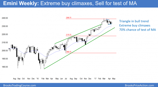 Emini weekly chart has extreme buy climax and will correct below 2300.