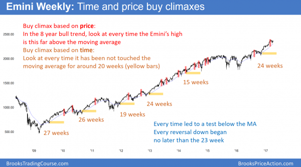 weekly stock market has buy climax based on time and price.