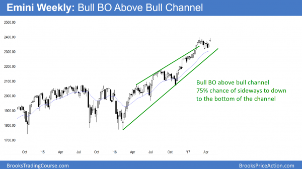 Weekly emini breaking above bull channel, but buy climax.