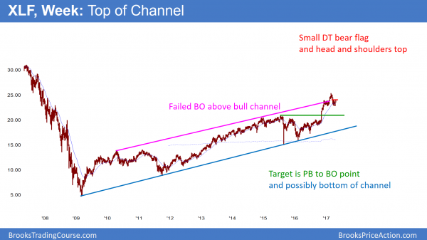 The XLF has a head and shoulders top.
