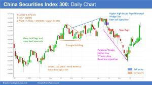 China CSI 300 Daily Chart