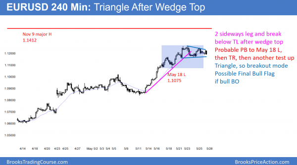 EURUSD triangle below November 9 high