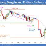 Hong Kong Hang Seng Index Endless Pullback and BO