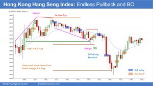 Hong Kong Hang Seng Index Endless Pullback and BO