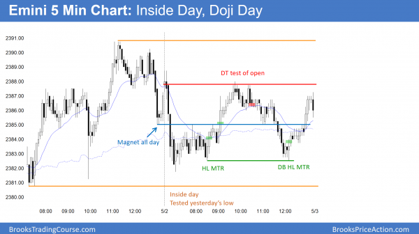 Emini was inside day and doji day before Apple's earnings report.