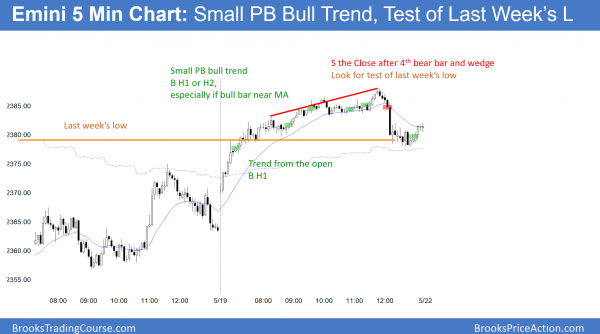 Emini small pullback trend after mueller investigation