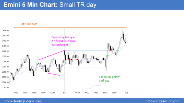 Emini trading range day testing 2400 and all time high