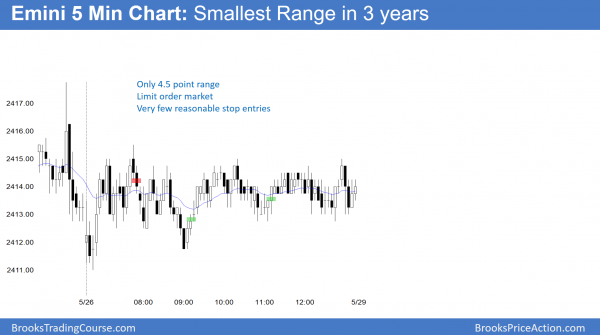Emini tight trading range when AMZN and GOOGL are testing 1000.