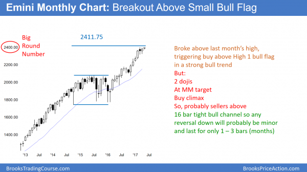 Stock market in strong bull trend with bull flag, testing 2400 big round number.