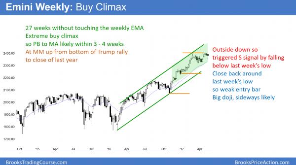 The weekly Emini chart had an outside down bear bar this week.