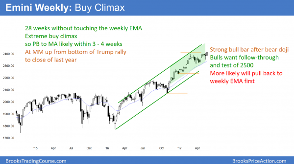 Weekly Emini buy climax after 28 weeks above weekly EMA.