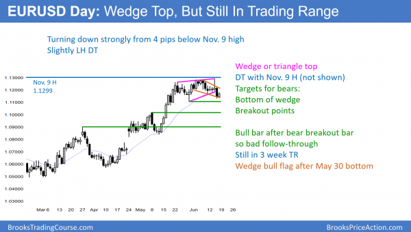 EURUSD double top and wedge top after FOMC rate hike.