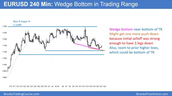 EURUSD wedge bull flag in trading range.