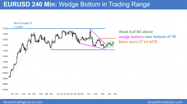 EURUSD breakout of wedge bottom