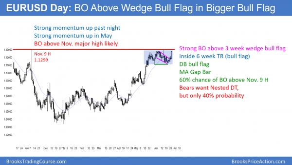 EURUSD Forex market breaking above bull flag and November 9 high
