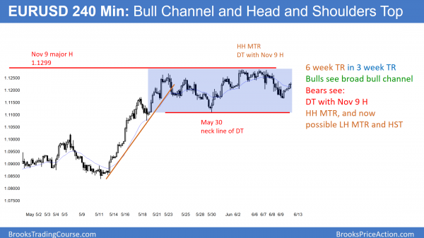 EURUSD Head and Shoulders top in broad bull channel before FOMC and after Macron victory and May loss.