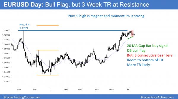 EURUSD bull flag after macron victory and May loss before FOMC.