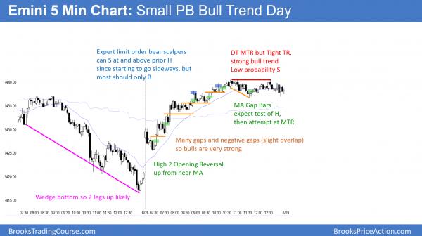Small pullback bull trend day in Emini.