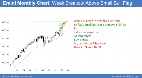 Emini in strong bull trend, but at measured move target