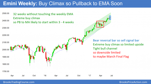 Emini weekly chart has extreme buy climax.