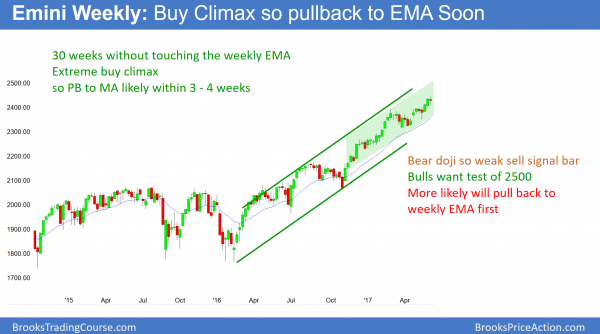 Weekly Emini buy climax above EMA exponential moving average.