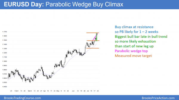 EURUSD Forex parabolic wedge buy climax at measured move, after trump and mueller.
