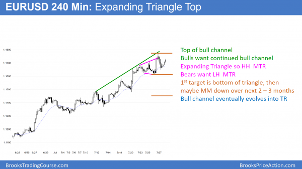 EURUSD 240 minute Forex chart has expanding triangle top
