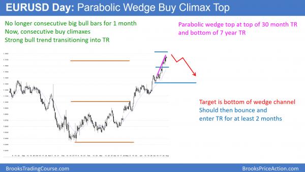 EURUSD Forex parabolic wedge buy climax at measured move target