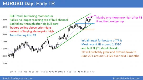 Option strategies traderji