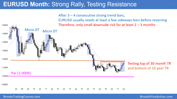 The monthly EURUSD Forex chart has 5 consecutive bull trend bars after trump's healthcare failure.
