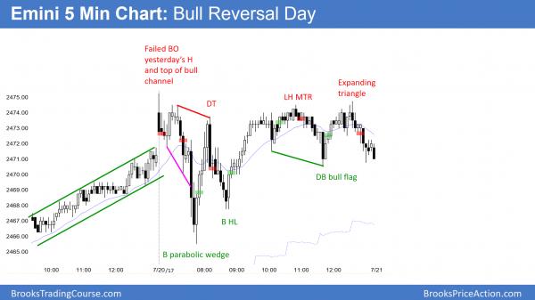 Emini bull trend reversal day.