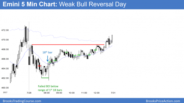 the bulls got a reversal up in the Emini