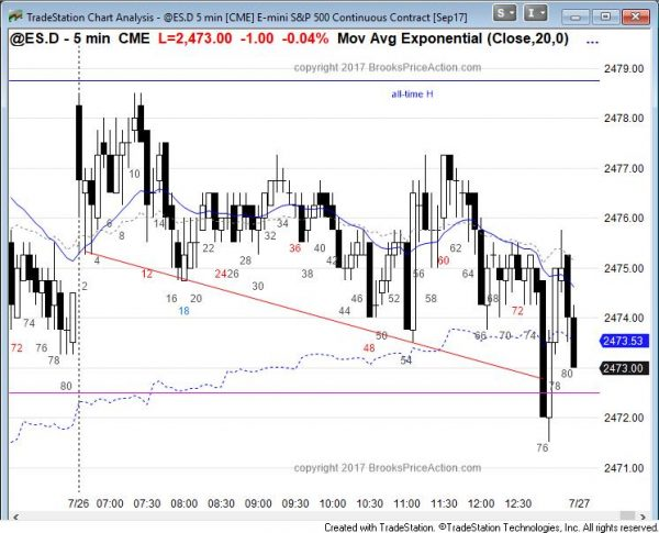 Emini bear reversal after FOMC interest rate announcement