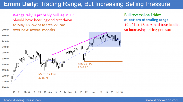 daily emini has increasing selling pressure in bear channel in correction down to 2350 or 2300.
