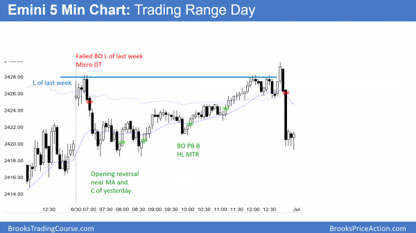 The Emini had a trading range day.  It failed twice to get above last week's low.