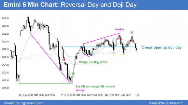 The Emini had a reversal day.