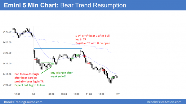 Trend resumption bear trend in the Emini after TSLA plounge