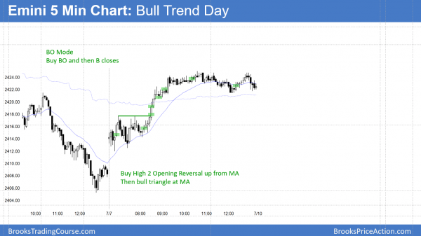 Emini bull trend after Trump meets Putin at G20 summit.