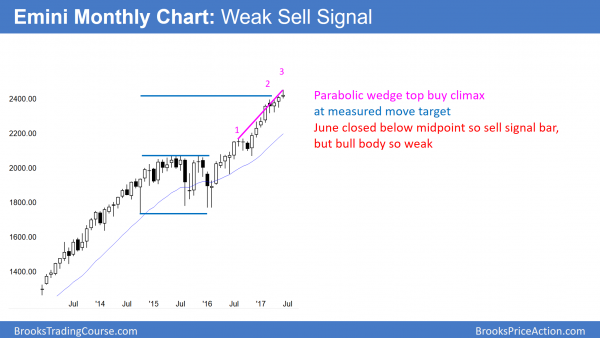 monthly emini has sell signal for parabolic wedge top below 2500 big round number.