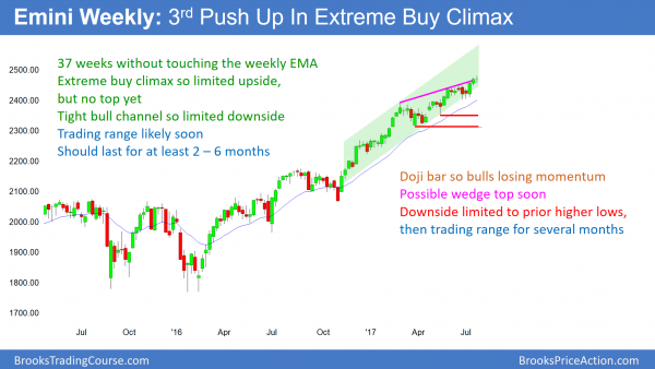 Emini extreme buy climax so 5 to 10% correction likely before end of year.