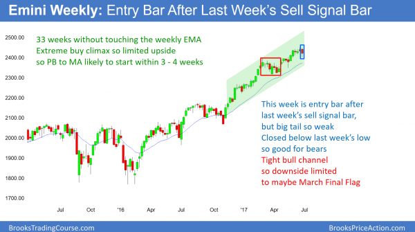 Weekly Emini chart correction after extreme buy climax and parabolic wedge top.