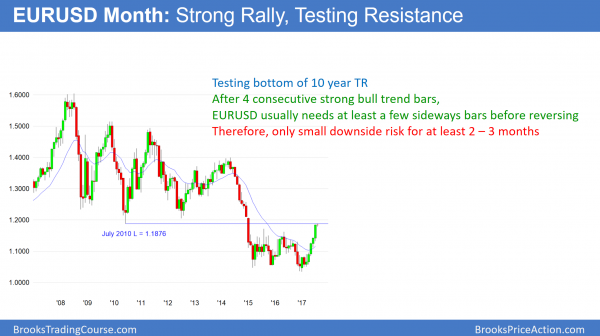 The EURUSD chart is testing the July 2010 low in a buy climax below 1.2000.