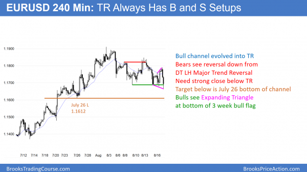 EURUSD head and shoulders top and expanding triangle bottom bull flag..