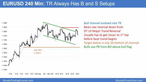 EURUSD Forex chart has head and shoulders and double top